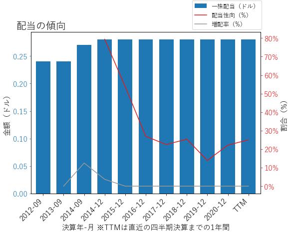 STLの配当の傾向のグラフ