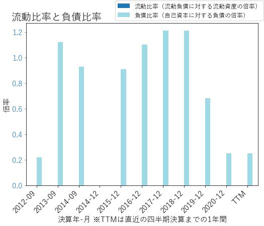 STLのバランスシートの健全性のグラフ
