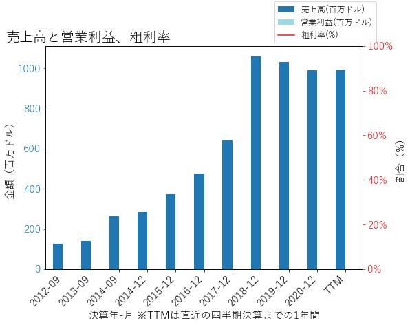 STLの売上高と営業利益、粗利率のグラフ