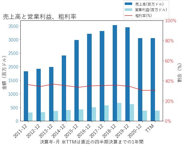 STの売上高と営業利益、粗利率のグラフ