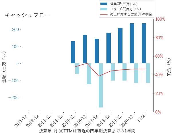 SWCHのキャッシュフローのグラフ