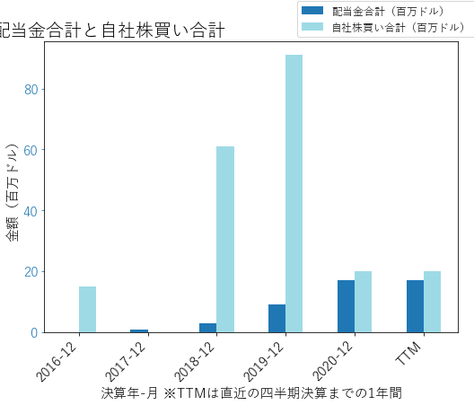 SWCHの配当合計と自社株買いのグラフ