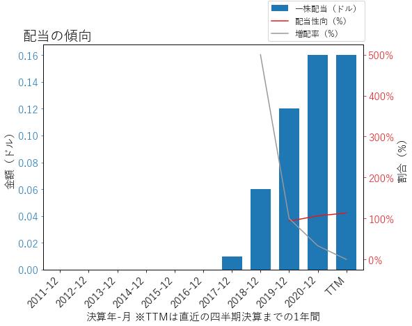 SWCHの配当の傾向のグラフ