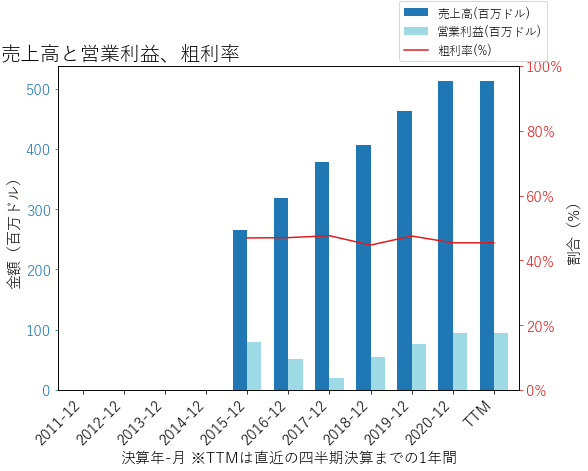 SWCHの売上高と営業利益、粗利率のグラフ