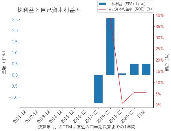 SWIのEPSとROEのグラフ