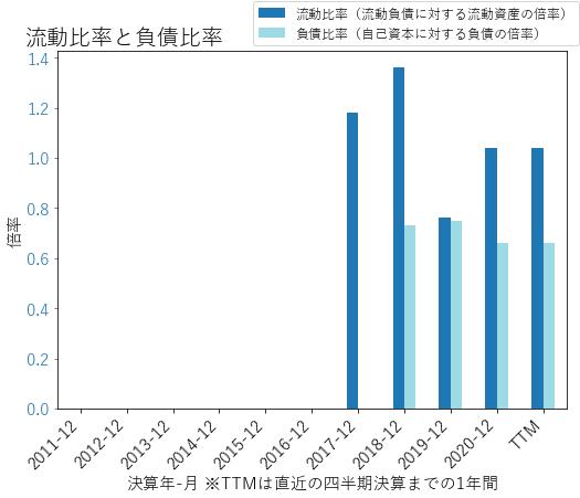 SWIのバランスシートの健全性のグラフ