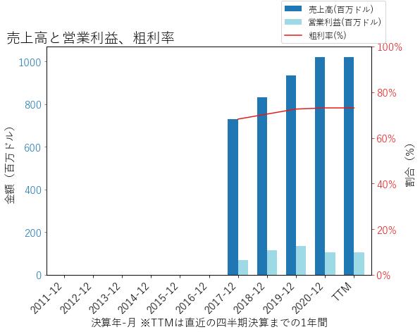 SWIの売上高と営業利益、粗利率のグラフ