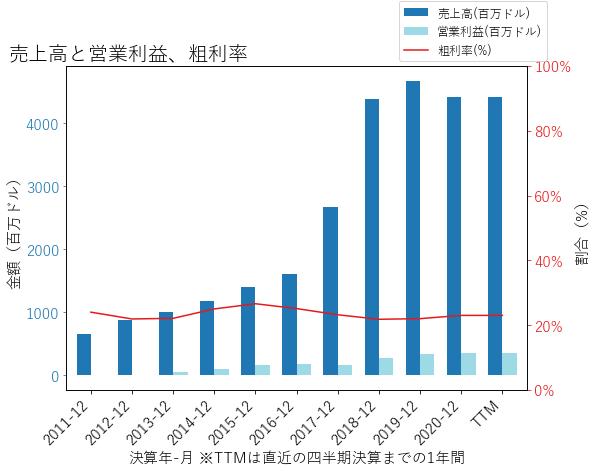 SYNHの売上高と営業利益、粗利率のグラフ