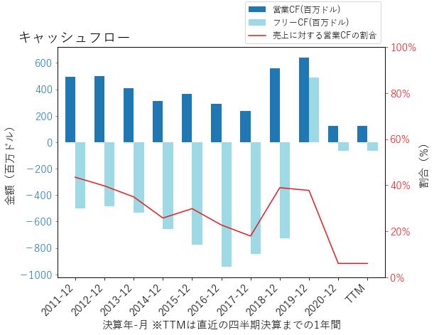 TCFのキャッシュフローのグラフ