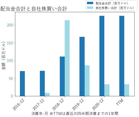TCFの配当合計と自社株買いのグラフ