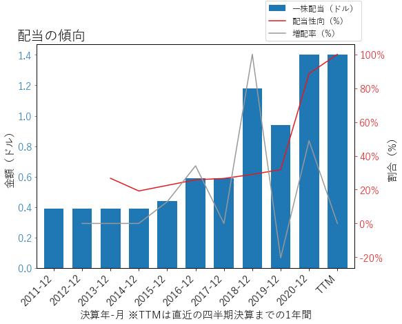TCFの配当の傾向のグラフ
