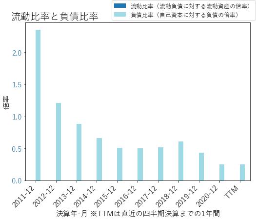 TCFのバランスシートの健全性のグラフ