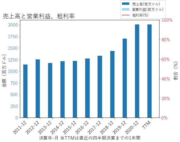 TCFの売上高と営業利益、粗利率のグラフ