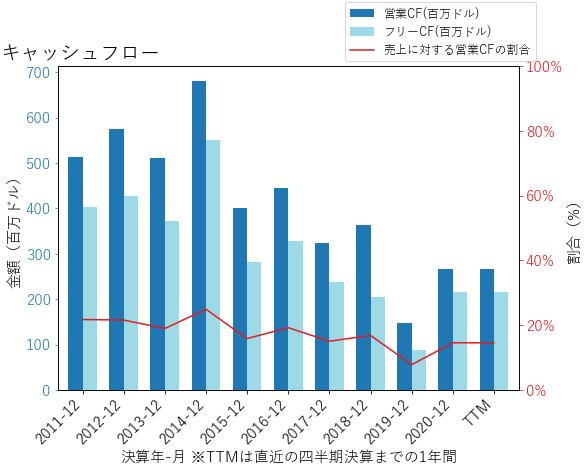 TDCのキャッシュフローのグラフ