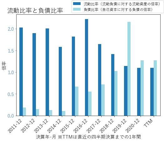 TDCのバランスシートの健全性のグラフ
