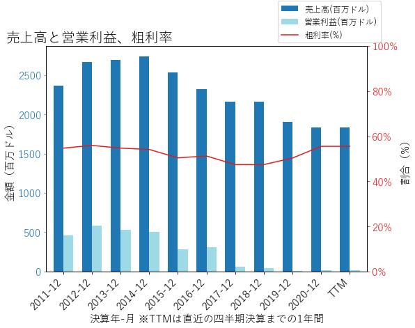 TDCの売上高と営業利益、粗利率のグラフ
