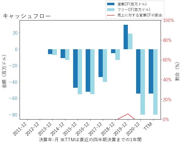 TDOCのキャッシュフローのグラフ