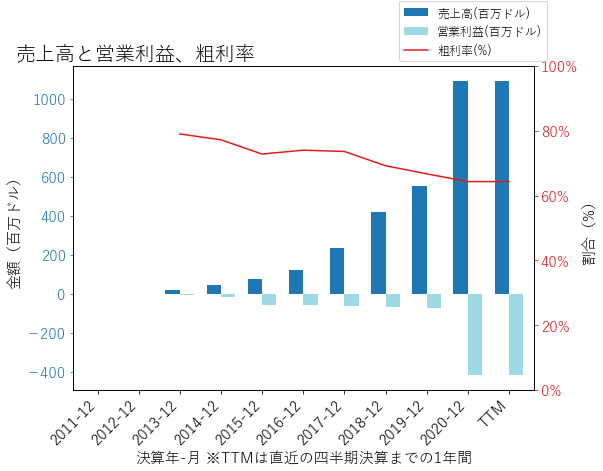 TDOCの売上高と営業利益、粗利率のグラフ