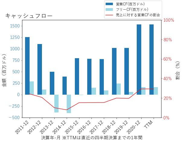 TDSのキャッシュフローのグラフ