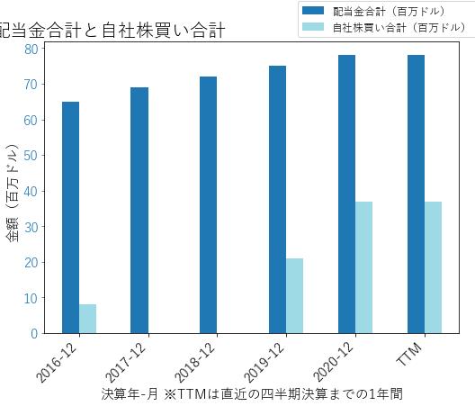 TDSの配当合計と自社株買いのグラフ
