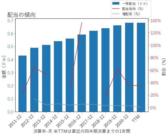 TDSの配当の傾向のグラフ
