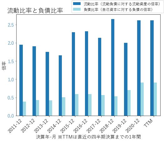 TDSのバランスシートの健全性のグラフ