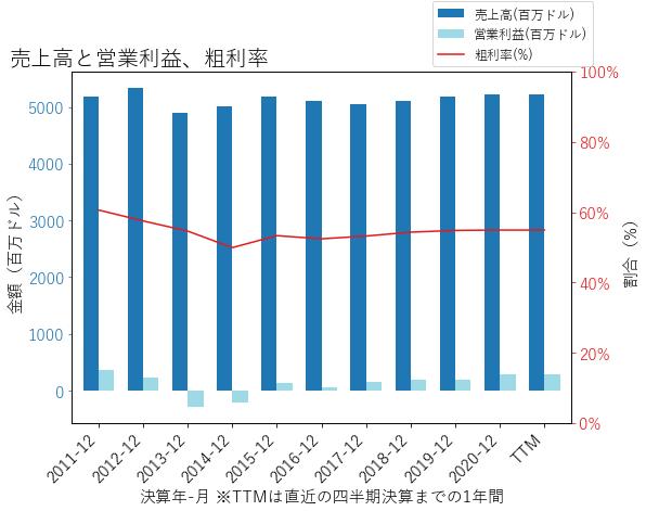 TDSの売上高と営業利益、粗利率のグラフ