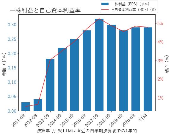 TFSLのEPSとROEのグラフ