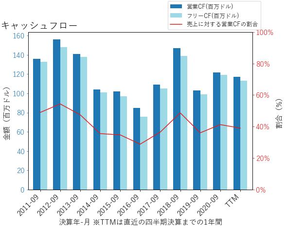 TFSLのキャッシュフローのグラフ