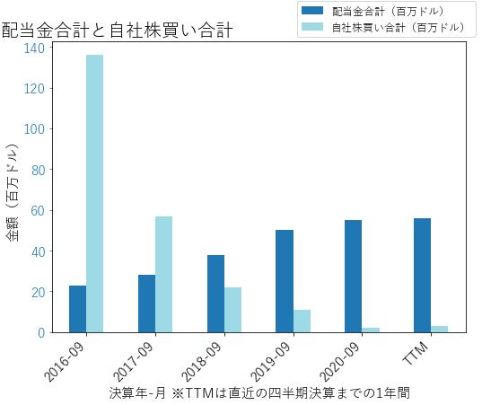 TFSLの配当合計と自社株買いのグラフ