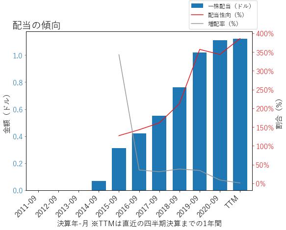 TFSLの配当の傾向のグラフ