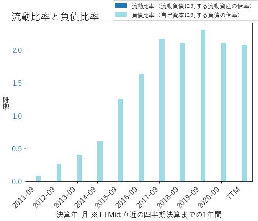 TFSLのバランスシートの健全性のグラフ