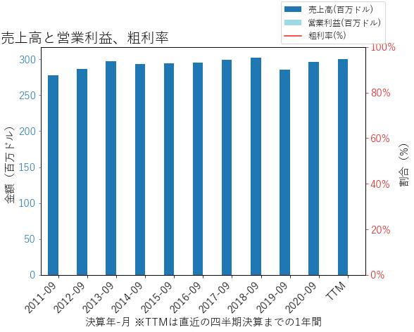 TFSLの売上高と営業利益、粗利率のグラフ