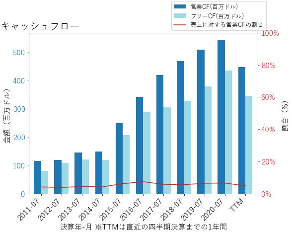 THOのキャッシュフローのグラフ