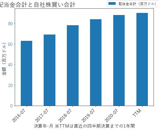THOの配当合計と自社株買いのグラフ