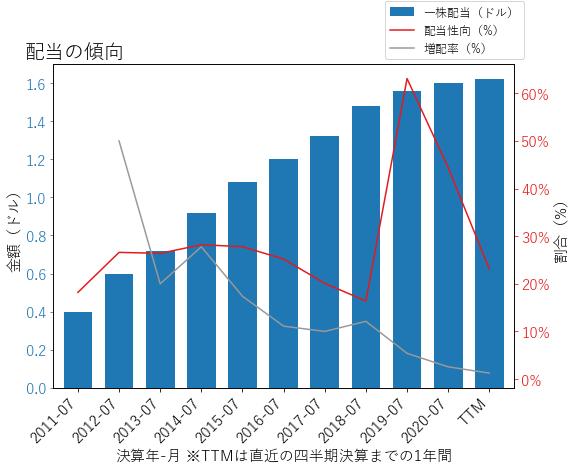 THOの配当の傾向のグラフ