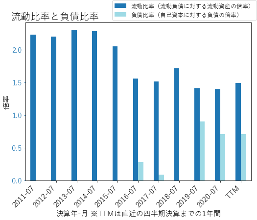 THOのバランスシートの健全性のグラフ