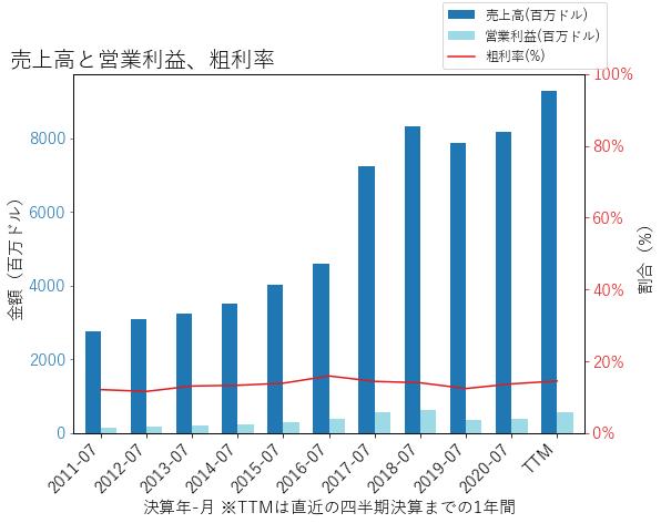 THOの売上高と営業利益、粗利率のグラフ