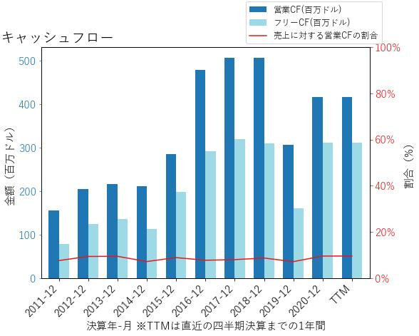 THSのキャッシュフローのグラフ