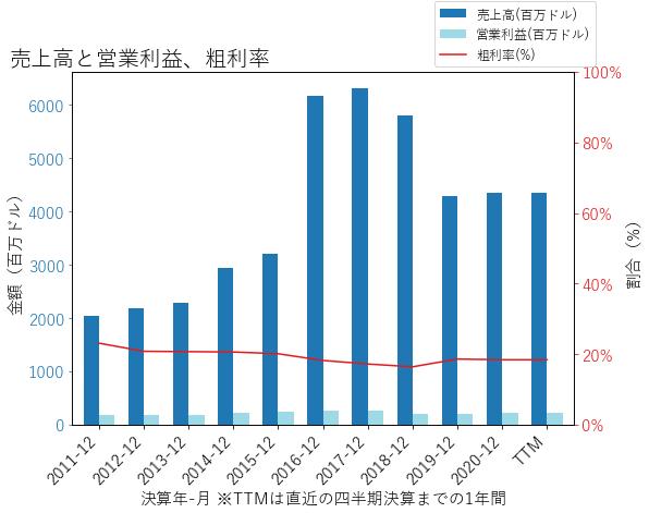 THSの売上高と営業利益、粗利率のグラフ