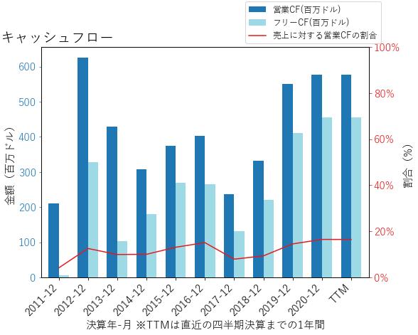 TKRのキャッシュフローのグラフ