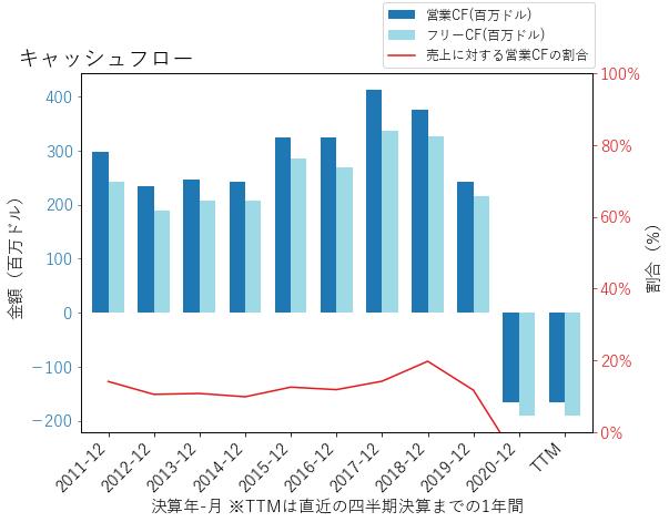 TMXのキャッシュフローのグラフ