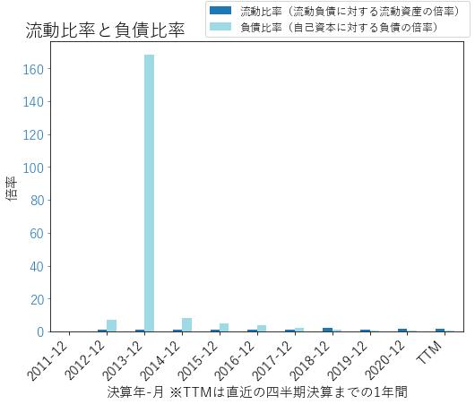 TMXのバランスシートの健全性のグラフ