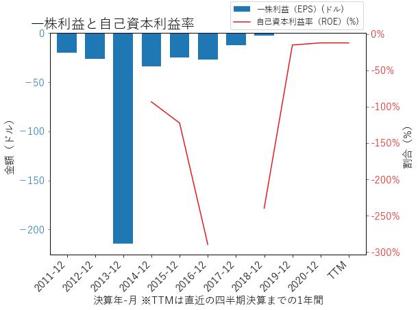 TNDMのEPSとROEのグラフ