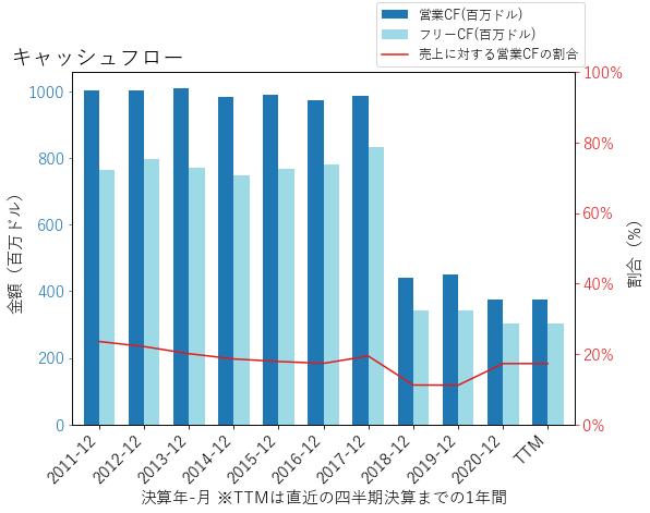 TNLのキャッシュフローのグラフ