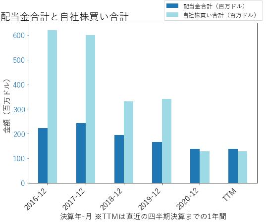 TNLの配当合計と自社株買いのグラフ