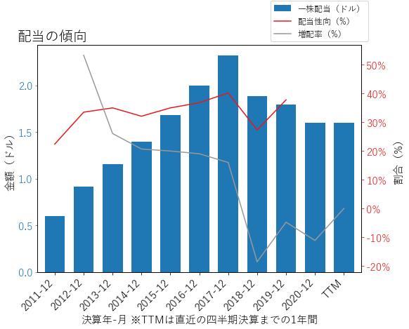 TNLの配当の傾向のグラフ