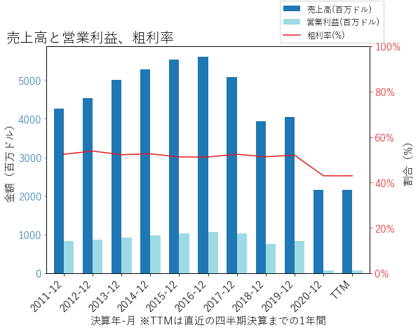 TNLの売上高と営業利益、粗利率のグラフ