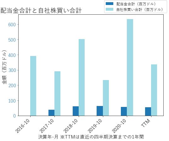 TOLの配当合計と自社株買いのグラフ
