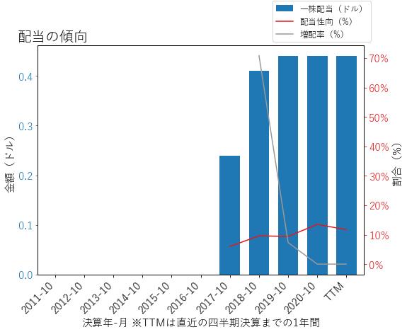 TOLの配当の傾向のグラフ
